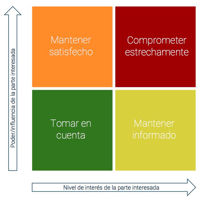 Gráfico del nivel interés/poder
