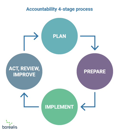 process stakeholder engagement AA1000 standard Accountability