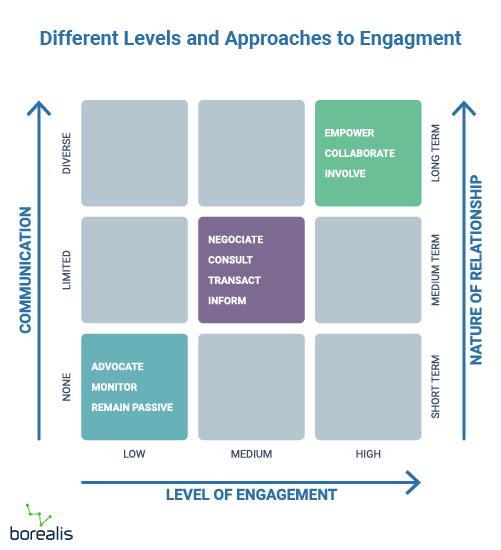 stakeholder engagement communication approach