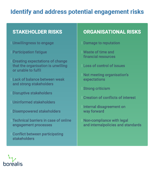 potential stakeholder engagement risks
