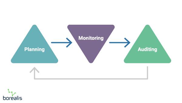 Compliance process