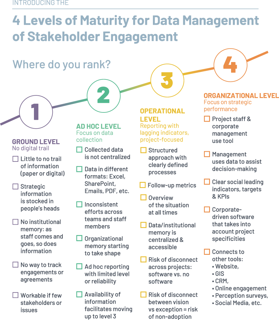 checklist 4 levels of maturity for stakeholder data management