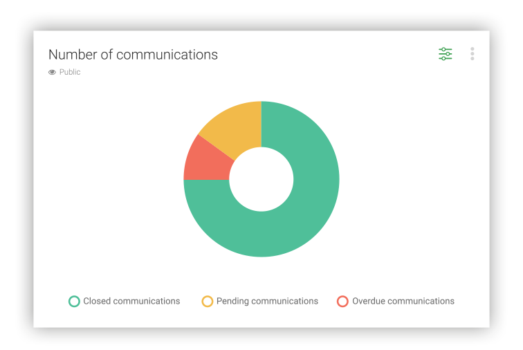 number-of-communication